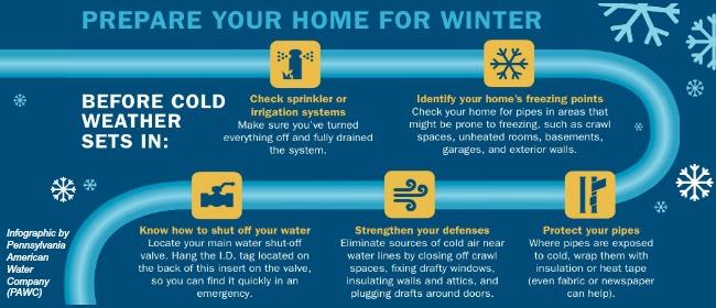 Frozen Pipe Info, Water Saving Tips & Leak Info   RWD #3